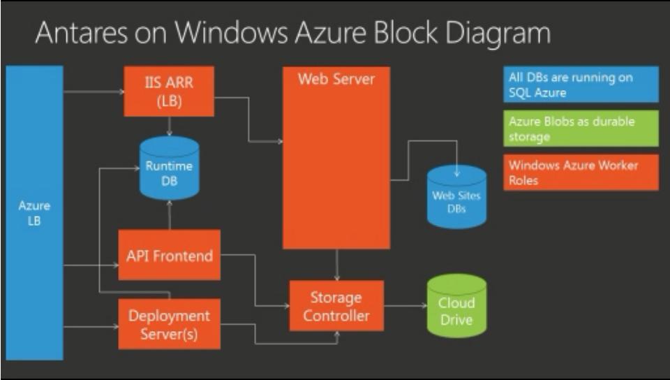 azure block diagram windows azure architecture diagram