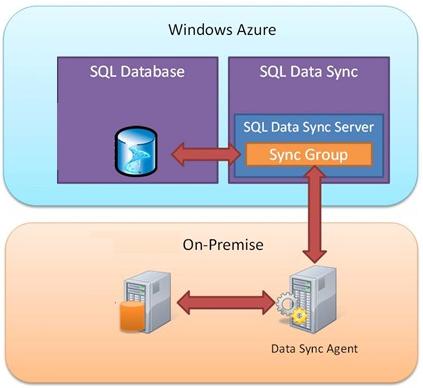 datasync scheme